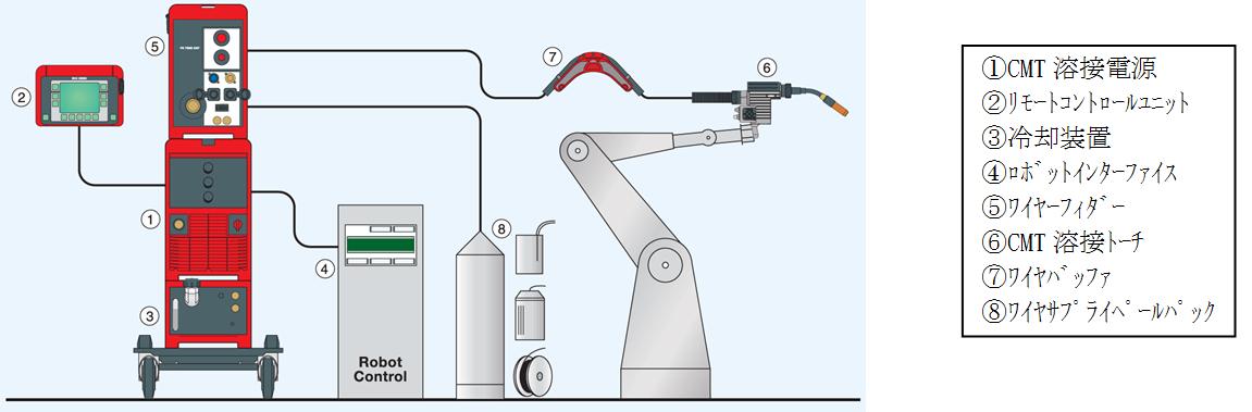 CMTプロセスの構成