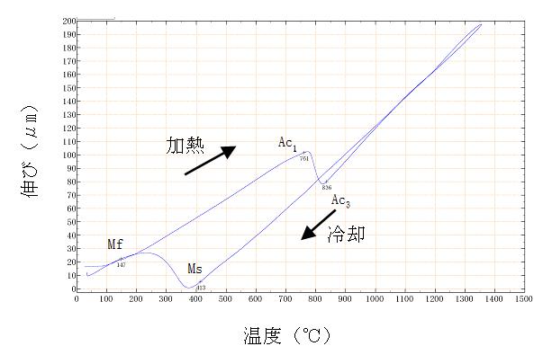 熱鋼溶接金属の変態点解析