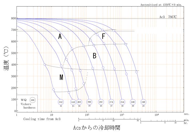溶接金属のCCT図例