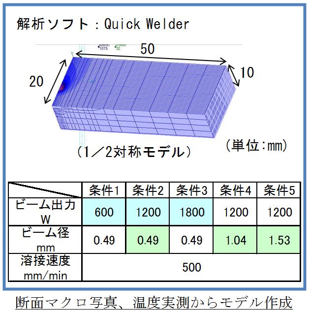 解析モデル(電子ビーム溶接)