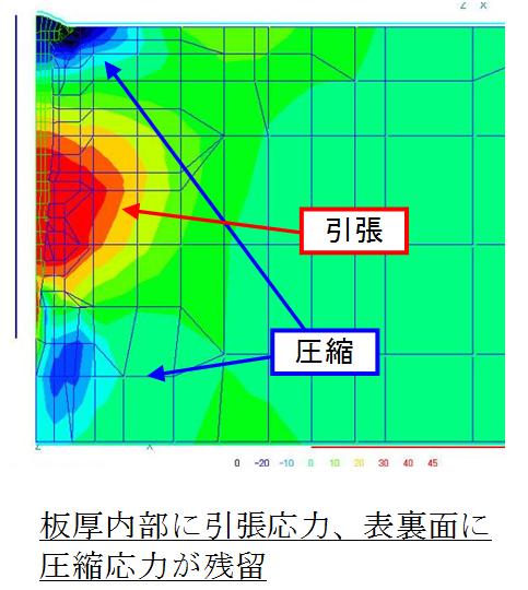 残留応力の断面分布(溶接線直角方向)