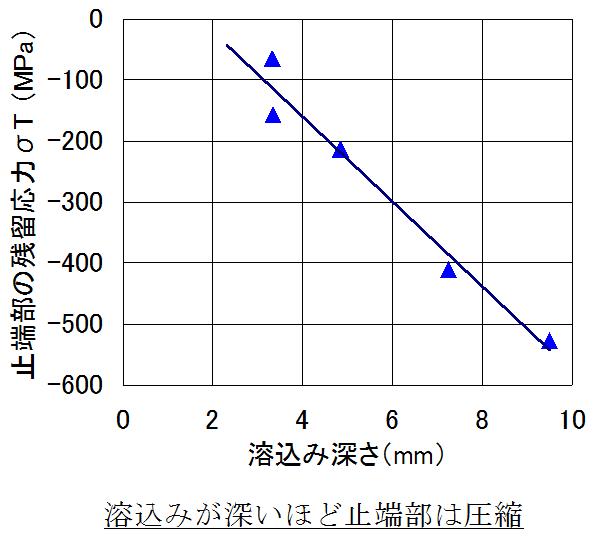 止端部の残留応力と溶込み深さの関係