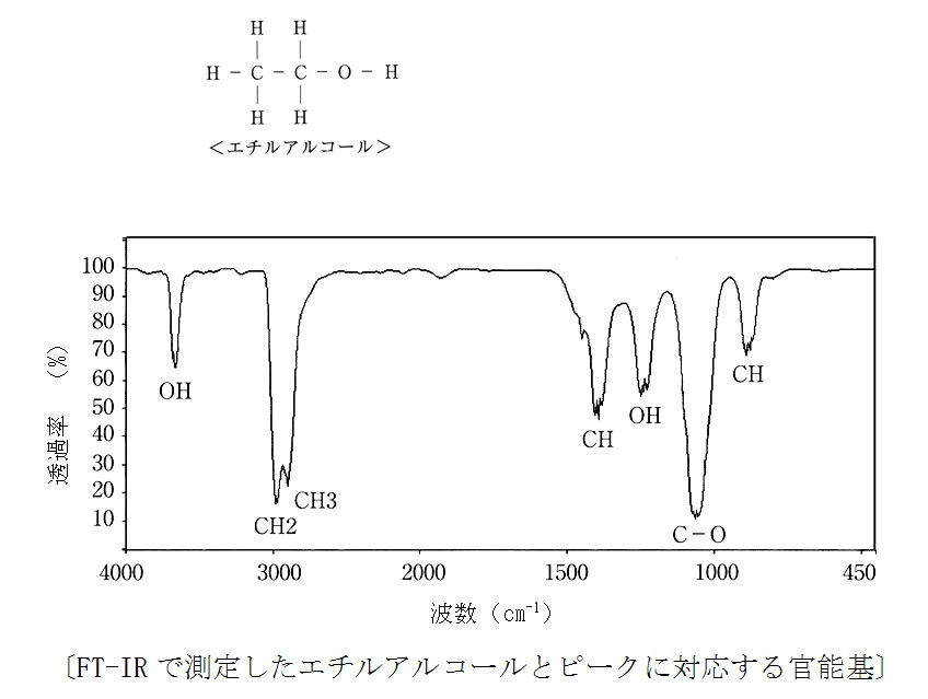 FT-IR分析,フーリエ変換赤外分光...