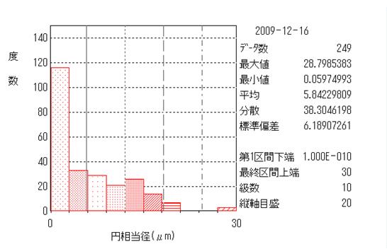 結晶粒径測定結果例