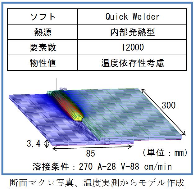解析モデル(重ねすみ肉溶接)