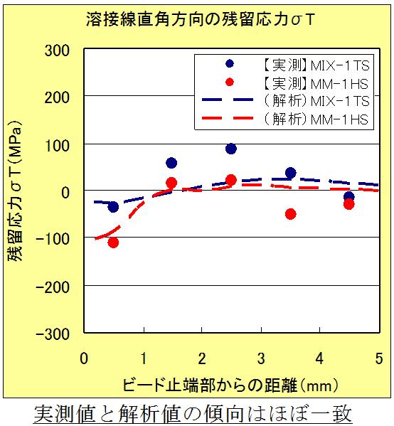 実測と解析の比較(溶接線直角方向)
