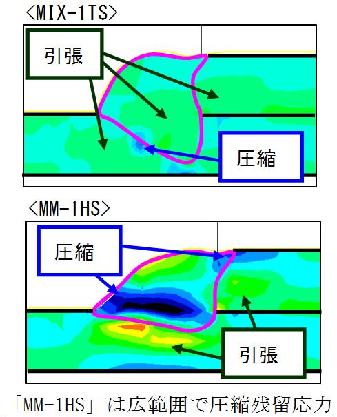 溶接金属断面の残留応力分布(FEM解析)