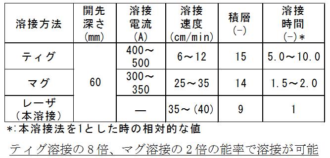 他の溶接法との能率比較