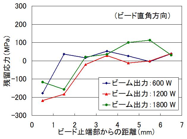 X線残留応力測定結果 電子ビーム溶接継手の残留応力