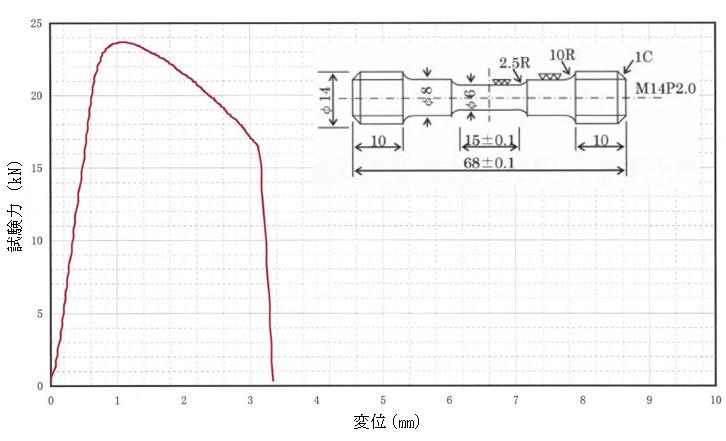 低合金鋼溶接金属の高温高速引張試験の一例