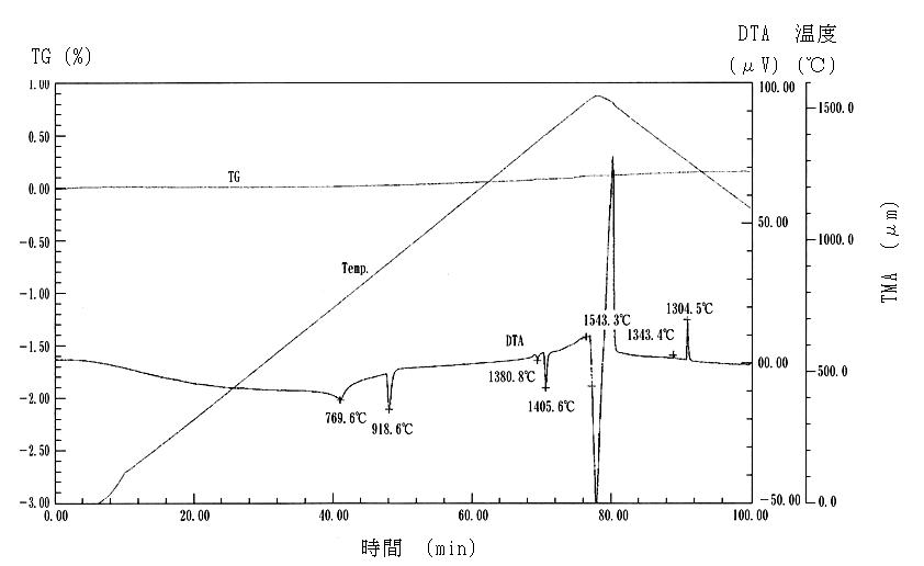 工業用純鉄のDTA、TG測定