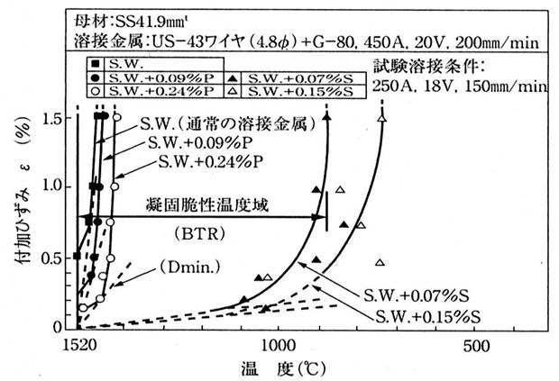 炭素鋼サブマージアーク溶接金属の凝固割れ脆化特性