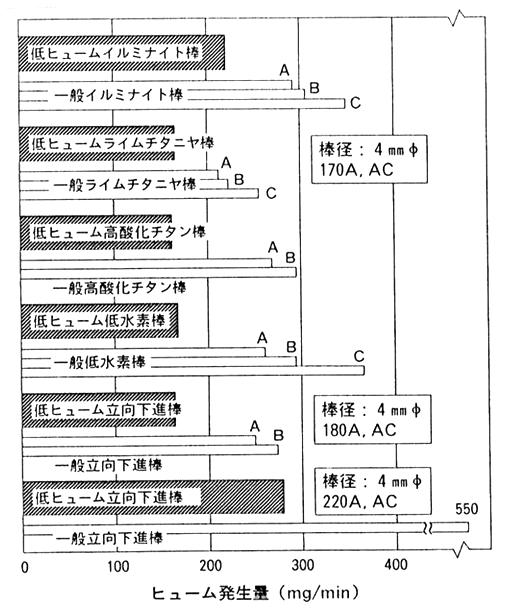 低ヒューム溶接棒のヒューム発生量測定