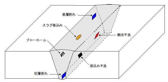 自然溶接欠陥挿入試験体のイメージ